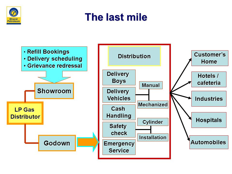 The last mile LP Gas Distributor Showroom Godown DeliveryBoys DeliveryVehicles Distribution Customer'sHome Industries Hospitals Hotels / cafeteria Automobiles CashHandling Safetycheck Refill Bookings Delivery scheduling Delivery scheduling Grievance redressal Grievance redressal EmergencyService Manual Mechanized Cylinder Installation