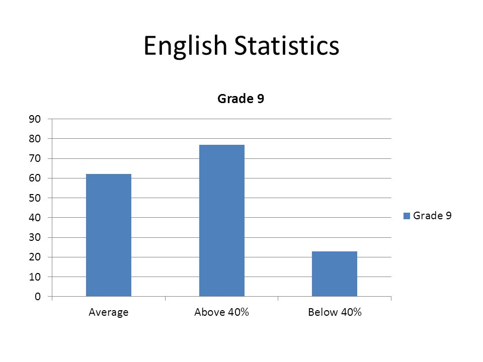 English Statistics