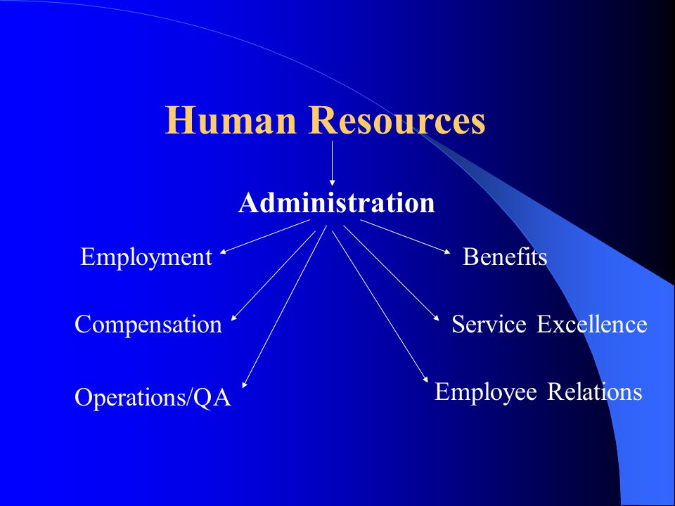 Human Resources Administration Employment Compensation Operations/QA Benefits Service Excellence Employee Relations