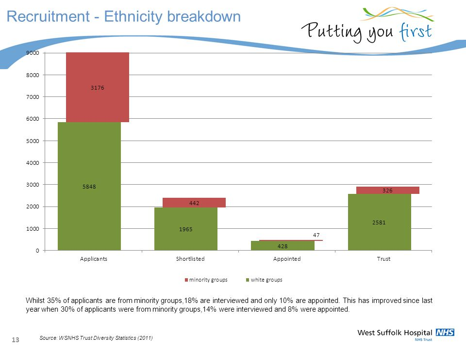 13 Recruitment - Ethnicity breakdown Whilst 35% of applicants are from minority groups,18% are interviewed and only 10% are appointed.