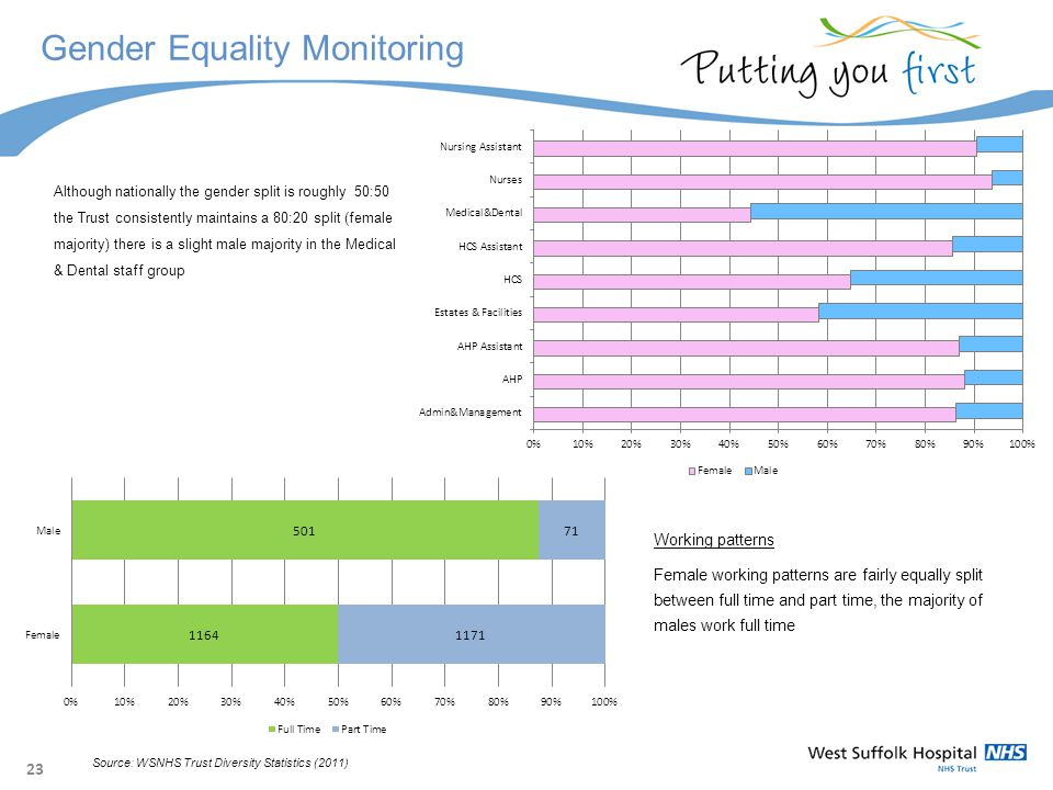 23 Gender Equality Monitoring Although nationally the gender split is roughly 50:50 the Trust consistently maintains a 80:20 split (female majority) there is a slight male majority in the Medical & Dental staff group Source: WSNHS Trust Diversity Statistics (2011) Working patterns Female working patterns are fairly equally split between full time and part time, the majority of males work full time