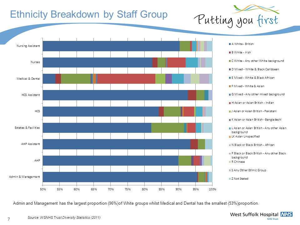 7 Ethnicity Breakdown by Staff Group Source: WSNHS Trust Diversity Statistics (2011) Admin and Management has the largest proportion (96%)of White groups whilst Medical and Dental has the smallest (53%)proportion.