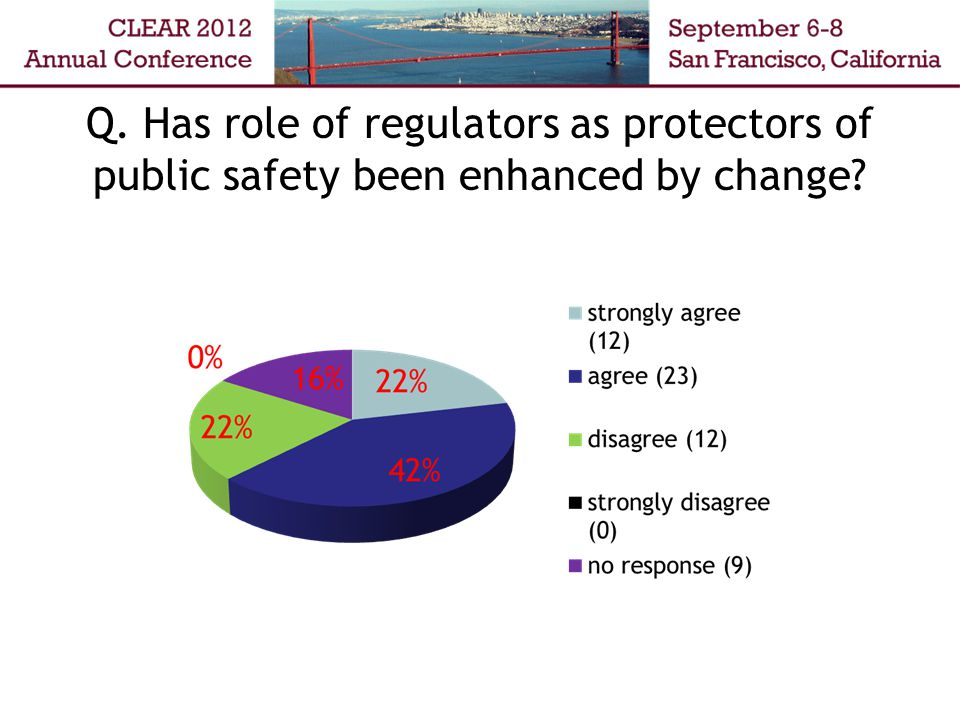 Q. Has role of regulators as protectors of public safety been enhanced by change?