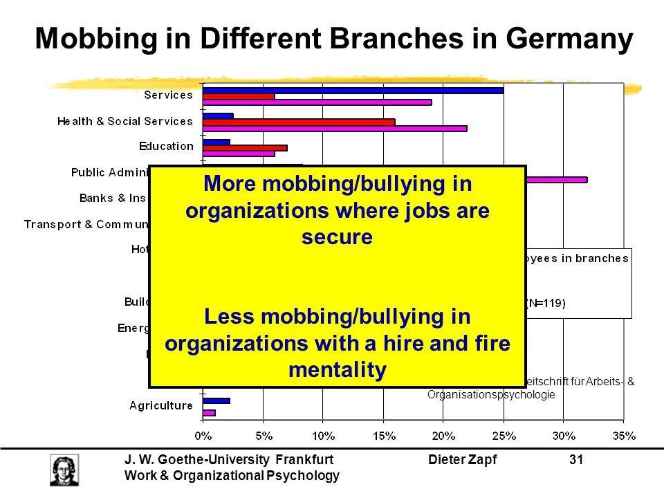J.W. Goethe-University Frankfurt Dieter Zapf 31 Work & Organizational Psychology From Zapf (1999).