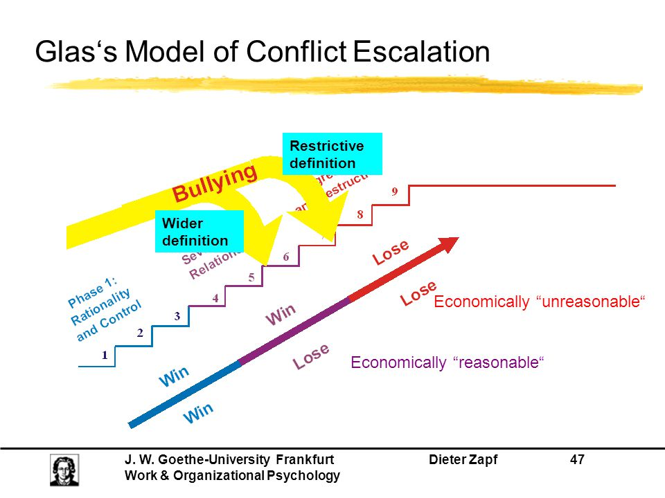 J. W. Goethe-University Frankfurt Dieter Zapf 47 Work & Organizational Psychology Glas's Model of Conflict Escalation Restrictive definition Wider def