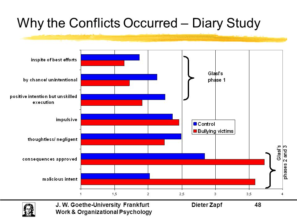 J. W. Goethe-University Frankfurt Dieter Zapf 48 Work & Organizational Psychology Why the Conflicts Occurred – Diary Study