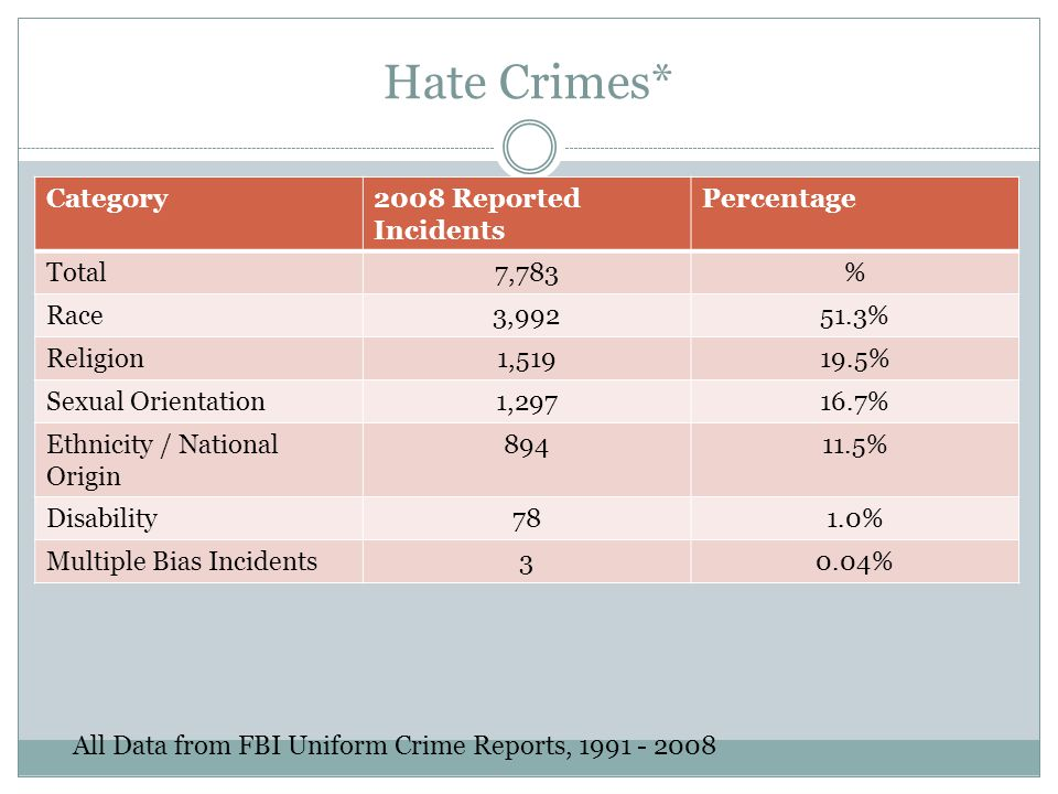 Hate Crimes* Category2008 Reported Incidents Percentage Total7,783% Race3,99251.3% Religion1,51919.5% Sexual Orientation1,29716.7% Ethnicity / National Origin 89411.5% Disability781.0% Multiple Bias Incidents30.04% All Data from FBI Uniform Crime Reports, 1991 - 2008