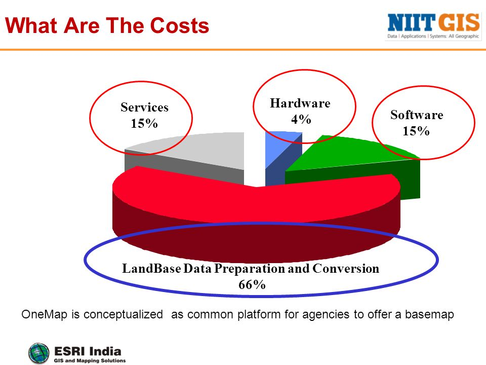 Hardware 4% Software 15% Services 15% What Are The Costs LandBase Data Preparation and Conversion 66% OneMap is conceptualized as common platform for