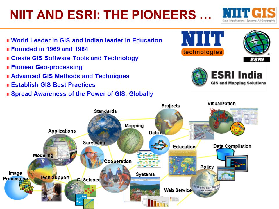 NIIT AND ESRI: THE PIONEERS … World Leader in GIS and Indian leader in Education Founded in 1969 and 1984 Create GIS Software Tools and Technology Pioneer Geo-processing Advanced GIS Methods and Techniques Establish GIS Best Practices Spread Awareness of the Power of GIS, Globally Mapping SystemsVisualization Data Model Data Compilation ImageProcessing Web Service Policy Projects Applications Education Modeling Tech Support Cooperation Standards Surveying GI Science