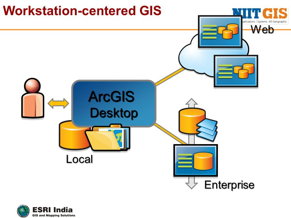 Workstation-centered GISArcGISDesktop Local Web Enterprise