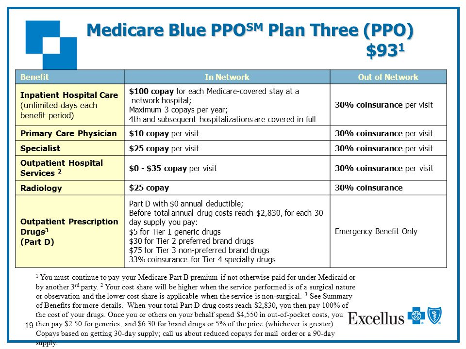 19 Medicare Blue PPO SM Plan Three (PPO) $93 1 Benefit In NetworkOut of Network Inpatient Hospital Care (unlimited days each benefit period) $100 copay for each Medicare-covered stay at a network hospital; Maximum 3 copays per year; 4th and subsequent hospitalizations are covered in full 30% coinsurance per visit Primary Care Physician $10 copay per visit30% coinsurance per visit Specialist $25 copay per visit30% coinsurance per visit Outpatient Hospital Services 2 $0 - $35 copay per visit30% coinsurance per visit Radiology $25 copay30% coinsurance Outpatient Prescription Drugs 3 (Part D) Part D with $0 annual deductible; Before total annual drug costs reach $2,830, for each 30 day supply you pay: $5 for Tier 1 generic drugs $30 for Tier 2 preferred brand drugs $75 for Tier 3 non-preferred brand drugs 33% coinsurance for Tier 4 specialty drugs Emergency Benefit Only 1 You must continue to pay your Medicare Part B premium if not otherwise paid for under Medicaid or by another 3 rd party.