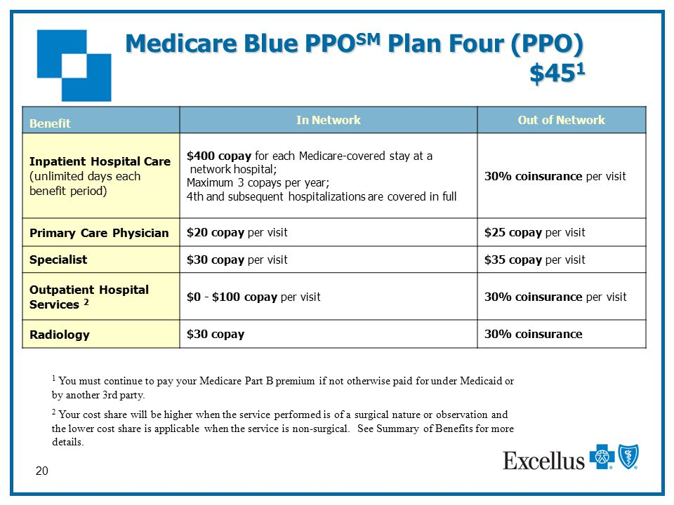 20 Medicare Blue PPO SM Plan Four (PPO) $45 1 Benefit In NetworkOut of Network Inpatient Hospital Care (unlimited days each benefit period) $400 copay for each Medicare-covered stay at a network hospital; Maximum 3 copays per year; 4th and subsequent hospitalizations are covered in full 30% coinsurance per visit Primary Care Physician $20 copay per visit$25 copay per visit Specialist $30 copay per visit$35 copay per visit Outpatient Hospital Services 2 $0 - $100 copay per visit30% coinsurance per visit Radiology $30 copay30% coinsurance 1 You must continue to pay your Medicare Part B premium if not otherwise paid for under Medicaid or by another 3rd party.