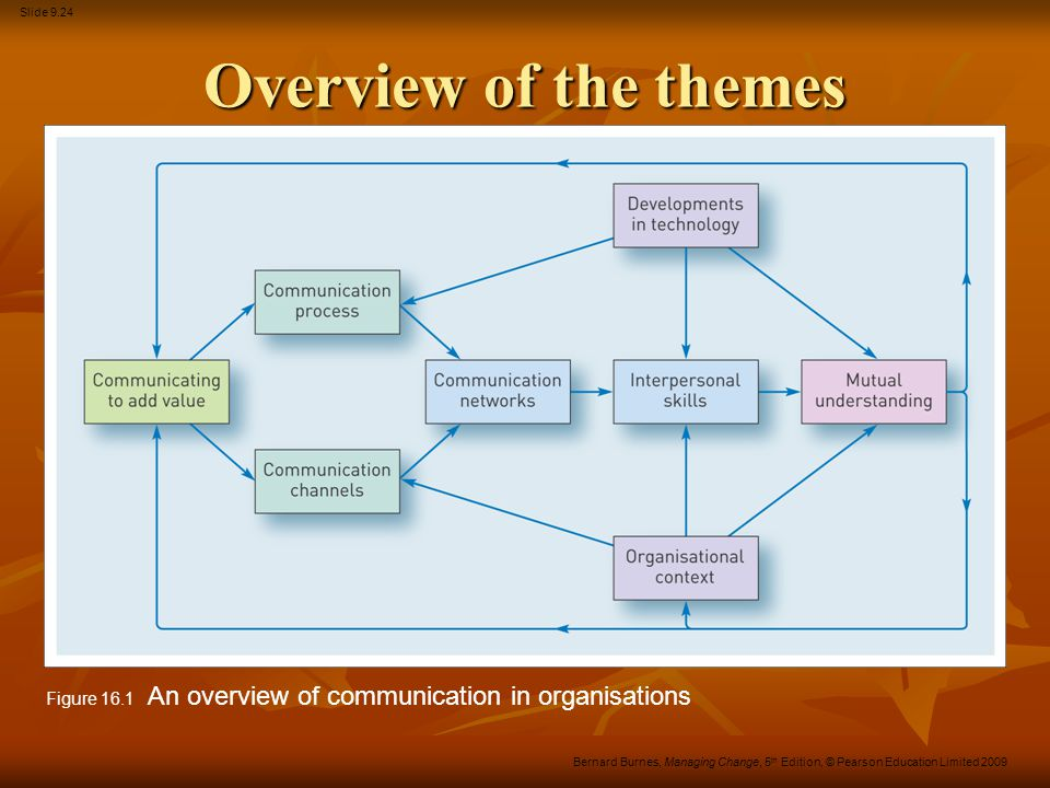 Slide 9.24 Bernard Burnes, Managing Change, 5 th Edition, © Pearson Education Limited 2009 Overview of the themes Figure 16.1 An overview of communica