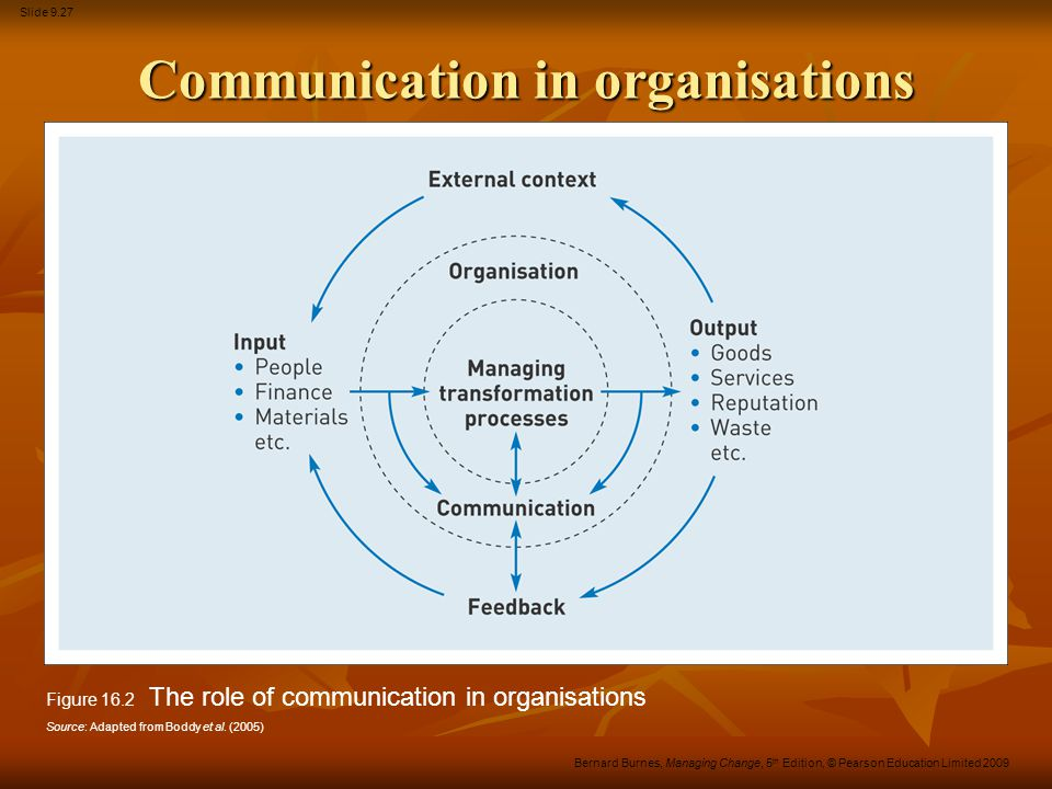 Slide 9.27 Bernard Burnes, Managing Change, 5 th Edition, © Pearson Education Limited 2009 Communication in organisations Figure 16.2 The role of comm
