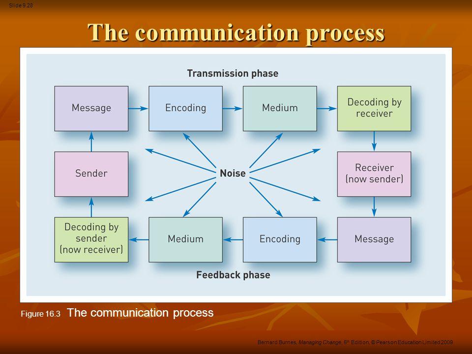 Slide 9.28 Bernard Burnes, Managing Change, 5 th Edition, © Pearson Education Limited 2009 The communication process Figure 16.3 The communication pro