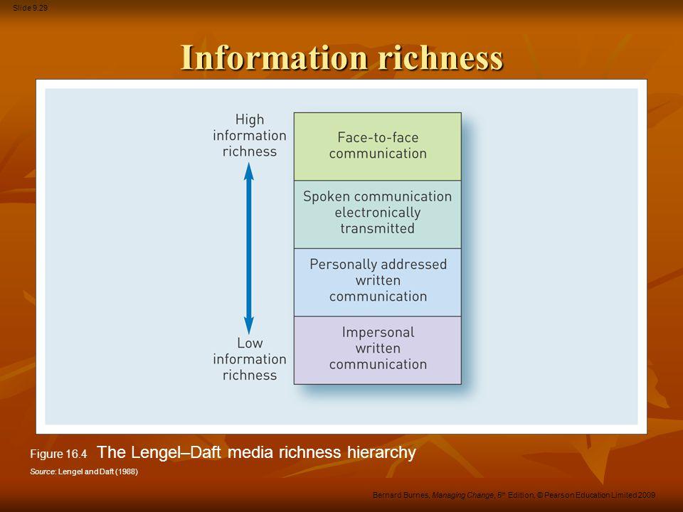 Slide 9.29 Bernard Burnes, Managing Change, 5 th Edition, © Pearson Education Limited 2009 Information richness Figure 16.4 The Lengel–Daft media rich