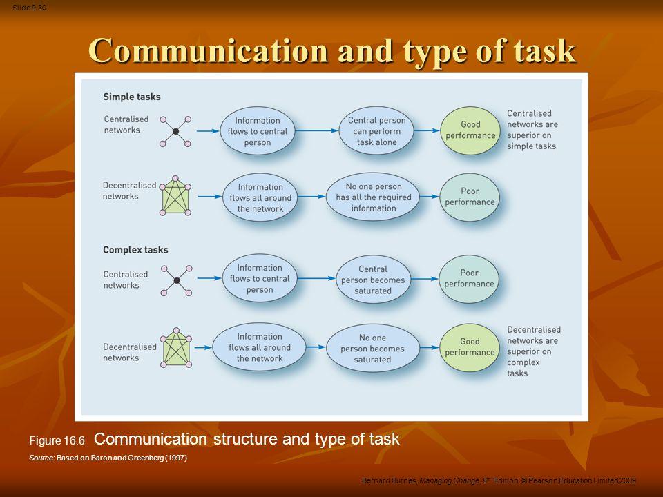 Slide 9.30 Bernard Burnes, Managing Change, 5 th Edition, © Pearson Education Limited 2009 Communication and type of task Figure 16.6 Communication st