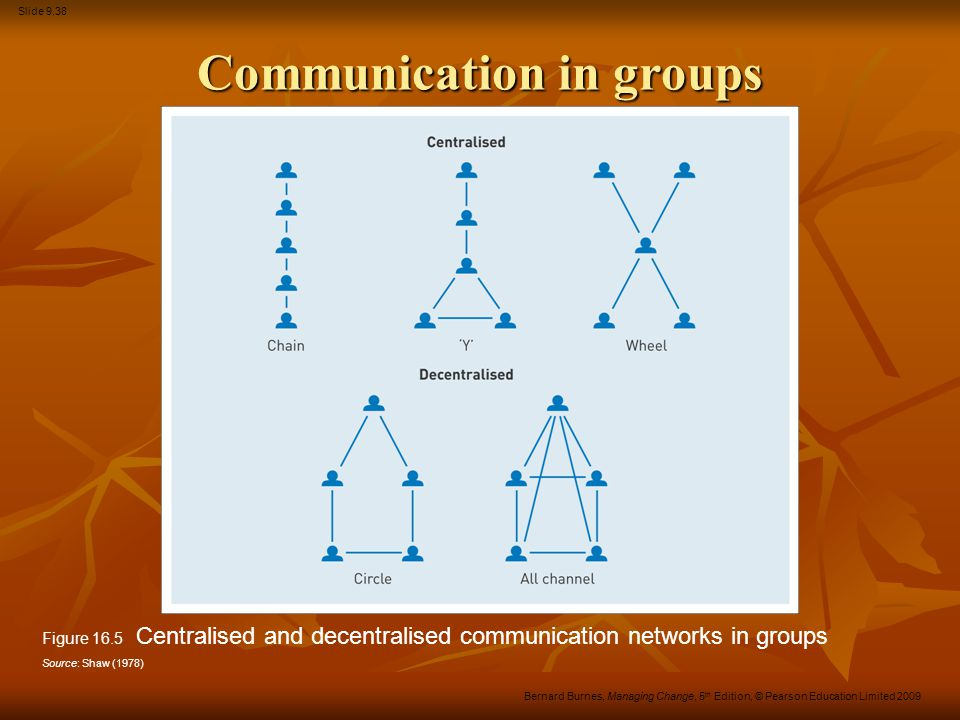 Slide 9.38 Bernard Burnes, Managing Change, 5 th Edition, © Pearson Education Limited 2009 Communication in groups Figure 16.5 Centralised and decentr