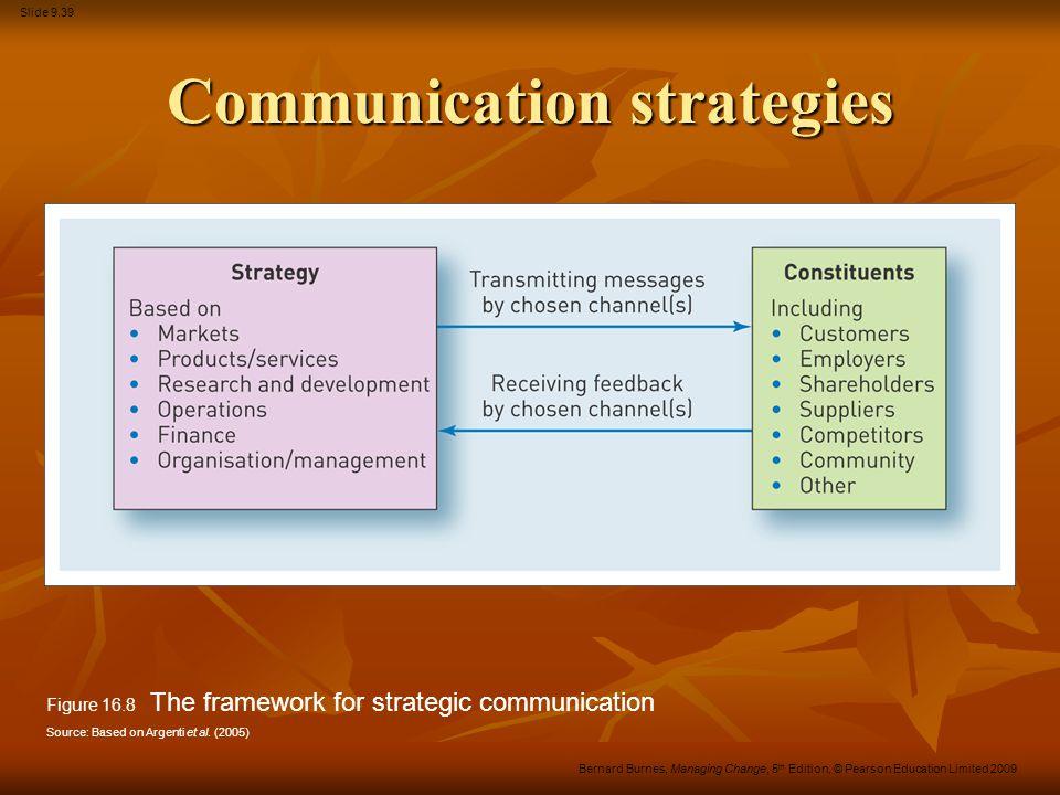 Slide 9.39 Bernard Burnes, Managing Change, 5 th Edition, © Pearson Education Limited 2009 Communication strategies Figure 16.8 The framework for stra