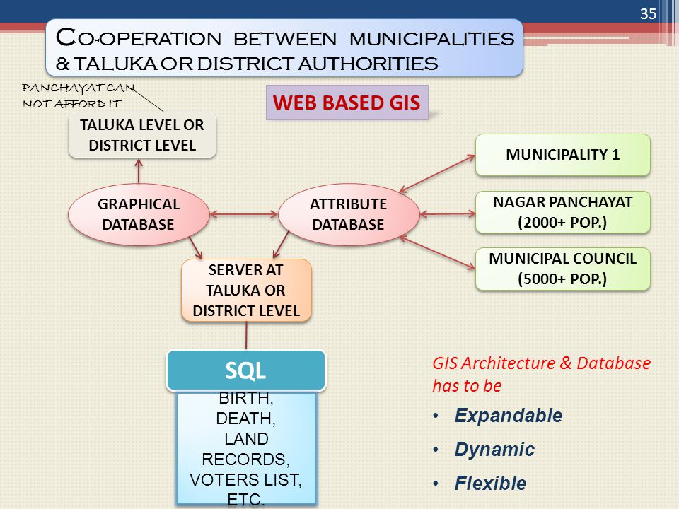 WEB BASED GIS TALUKA LEVEL OR DISTRICT LEVEL GRAPHICAL DATABASE MUNICIPALITY 1 SERVER AT TALUKA OR DISTRICT LEVEL GIS Architecture & Database has to be Expandable Dynamic Flexible SQL PANCHAYAT CAN NOT AFFORD IT NAGAR PANCHAYAT (2000+ POP.) MUNICIPAL COUNCIL (5000+ POP.) MUNICIPAL COUNCIL (5000+ POP.) ATTRIBUTE DATABASE BIRTH, DEATH, LAND RECORDS, VOTERS LIST, ETC.