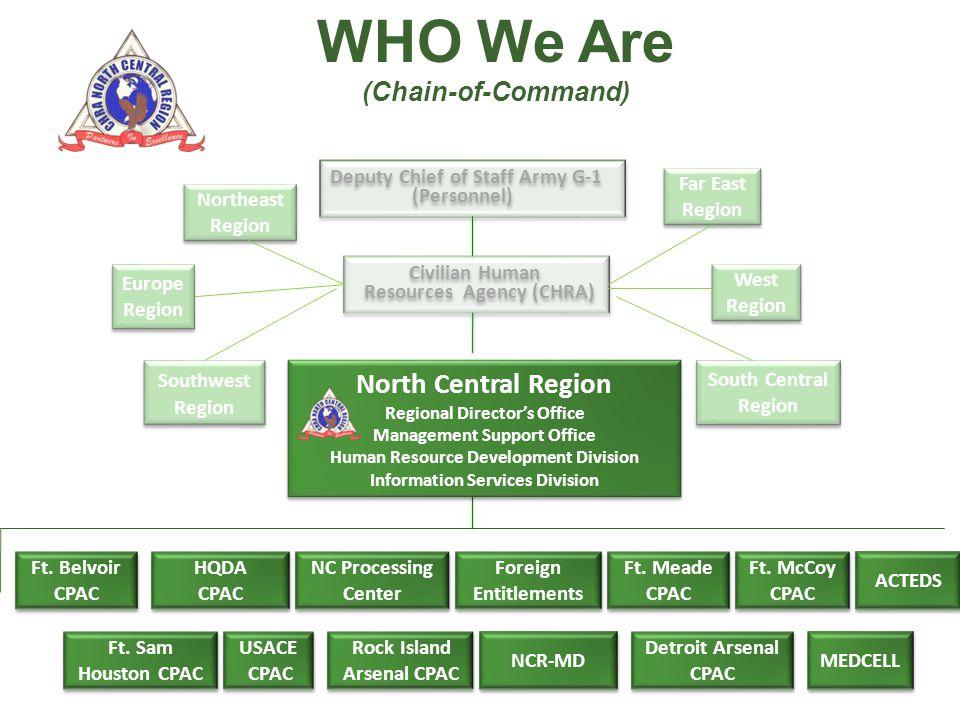 Deputy Chief of Staff Army G-1 (Personnel) Deputy Chief of Staff Army G-1 (Personnel) Civilian Human Resources Agency (CHRA) Civilian Human Resources