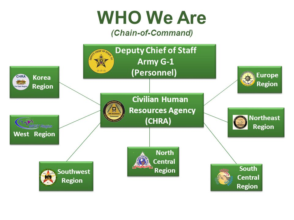 WHO We Are (Chain-of-Command) Southwest Region Southwest Region South Central Region South Central Region Europe Region Europe Region West Region West Region Korea Region Korea Region Northeast Region Northeast Region Civilian Human Resources Agency (CHRA) Civilian Human Resources Agency (CHRA) North Central Region North Central Region Deputy Chief of Staff Army G-1 (Personnel) Deputy Chief of Staff Army G-1 (Personnel)