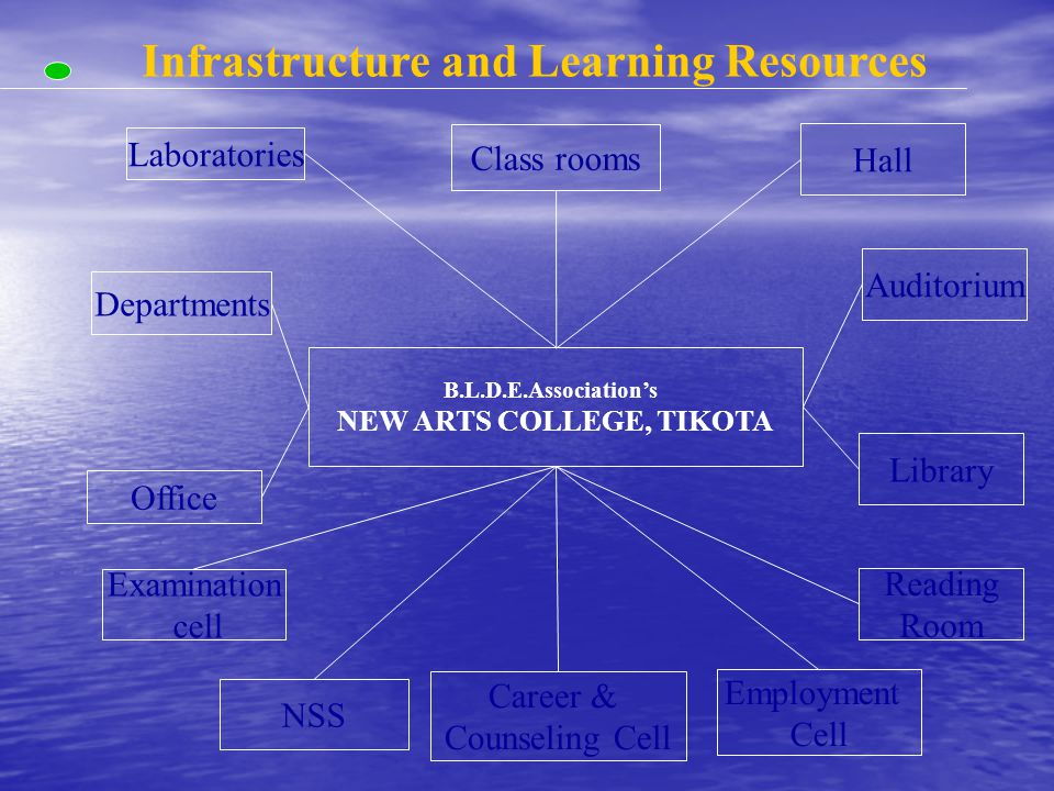 Infrastructure and Learning Resources B.L.D.E.Association's NEW ARTS COLLEGE, TIKOTA Laboratories Departments Class rooms Office Employment Cell Hall Auditorium Library Reading Room Examination cell Career & Counseling Cell NSS