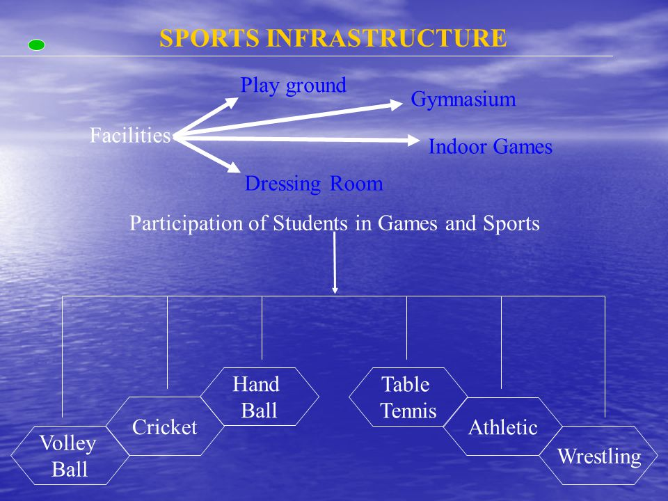 SPORTS INFRASTRUCTURE Facilities Dressing Room Gymnasium Indoor Games Play ground Participation of Students in Games and Sports Cricket Athletic Wrestling Volley Ball Hand Ball Table Tennis