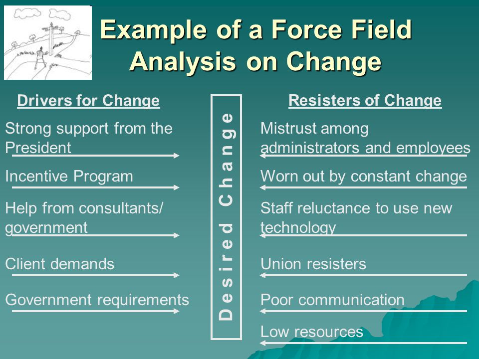 Example of a Force Field Analysis on Change D e s i r e d C h a n g e Drivers for Change Resisters of Change Strong support from the President Mistrust among administrators and employees Incentive ProgramWorn out by constant change Help from consultants/ government Staff reluctance to use new technology Client demandsUnion resisters Government requirementsPoor communication Low resources