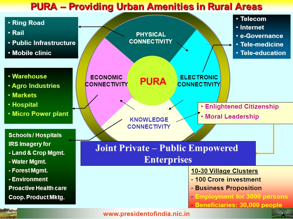 PURA CONCEPT – Knowledge Connectivity Tele-EducationTele-Medicine IRS Imagery Bio-Solids Recycling Knowledge oriented approach to knowledge enable Village life Land/Crop Management Vocational Training Vocational Training Knowledge Training Knowledge Training IRS Imagery for IRS Imagery for - Land & Crop Mgmt - Water Mgmt - Forest Mgmt - Environment Proactive Health care Proactive Health care Coop.