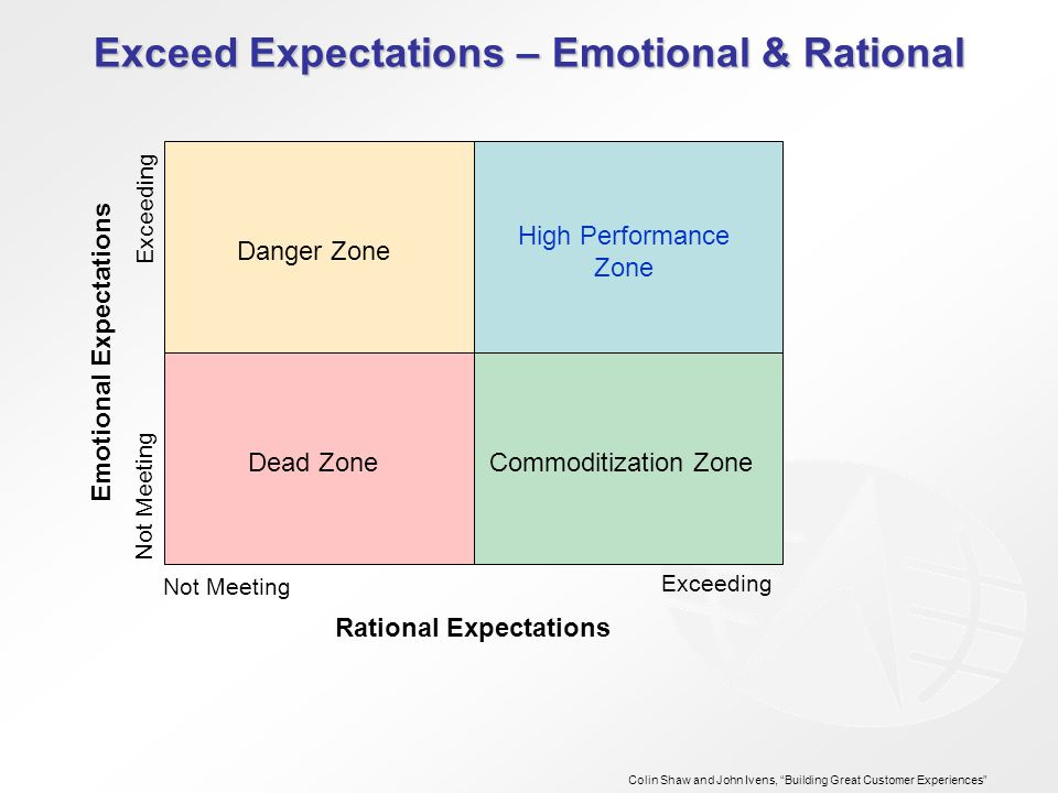 Exceed Expectations – Emotional & Rational Rational Expectations Emotional Expectations Not Meeting Exceeding Not Meeting Exceeding Colin Shaw and John Ivens, Building Great Customer Experiences Commoditization Zone High Performance Zone Danger Zone Dead Zone