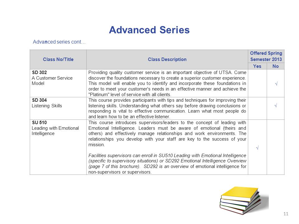 Advanced Series Advanced series cont… Class No/TitleClass Description Offered Spring Semester 2013 YesNo SD 302 A Customer Service Model Providing qua