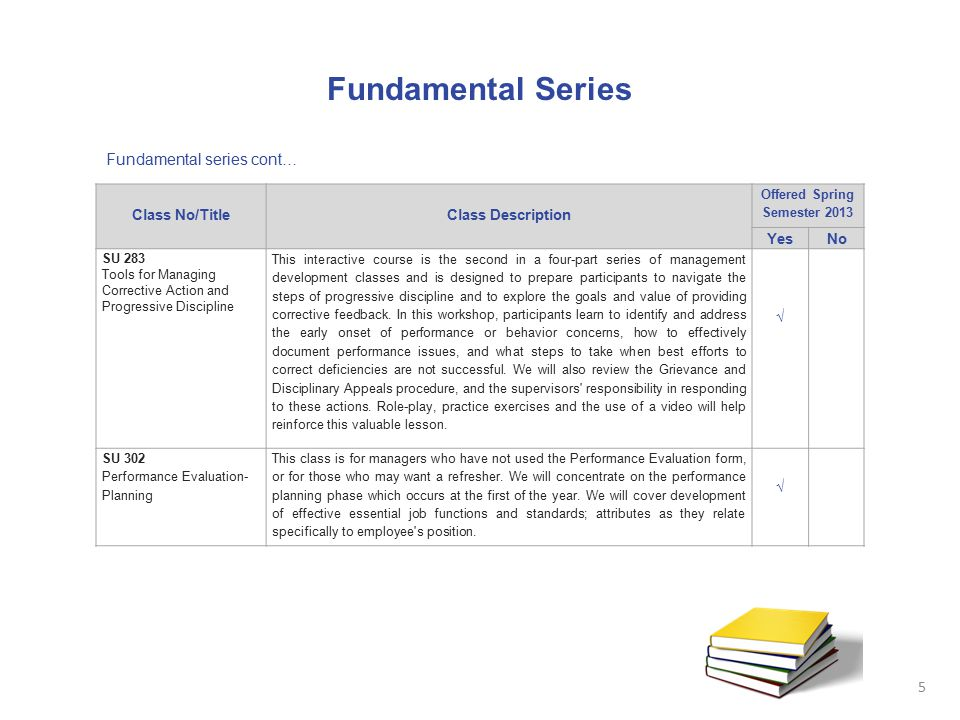 Fundamental Series Fundamental series cont… Class No/TitleClass Description Offered Spring Semester 2013 YesNo SU 283 Tools for Managing Corrective Ac