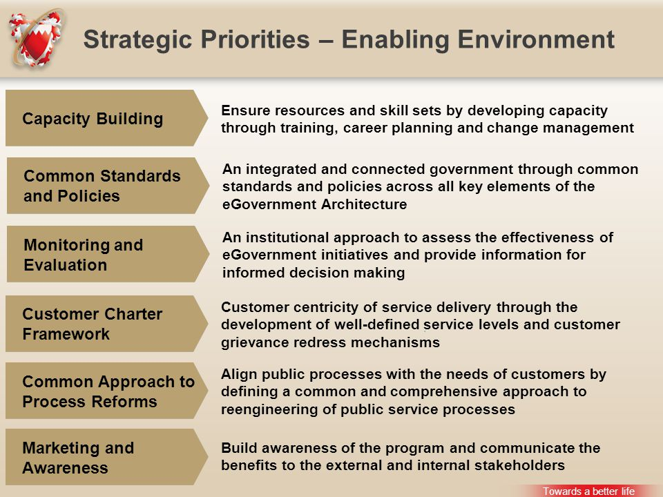Strategic Priorities – Enabling Environment Towards a better life Ensure resources and skill sets by developing capacity through training, career planning and change management Capacity Building An integrated and connected government through common standards and policies across all key elements of the eGovernment Architecture Common Standards and Policies An institutional approach to assess the effectiveness of eGovernment initiatives and provide information for informed decision making Monitoring and Evaluation Customer centricity of service delivery through the development of well-defined service levels and customer grievance redress mechanisms Customer Charter Framework Align public processes with the needs of customers by defining a common and comprehensive approach to reengineering of public service processes Common Approach to Process Reforms Build awareness of the program and communicate the benefits to the external and internal stakeholders Marketing and Awareness