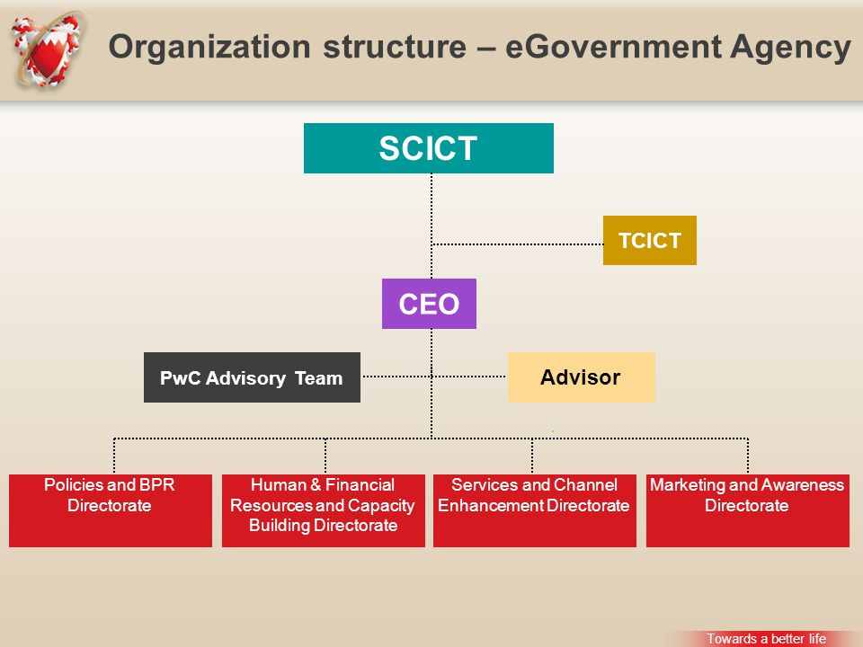 Towards a better life Organization structure – eGovernment Agency CEO Advisor SCICT TCICT Policies and BPR Directorate Human & Financial Resources and Capacity Building Directorate Services and Channel Enhancement Directorate Marketing and Awareness Directorate PwC Advisory Team