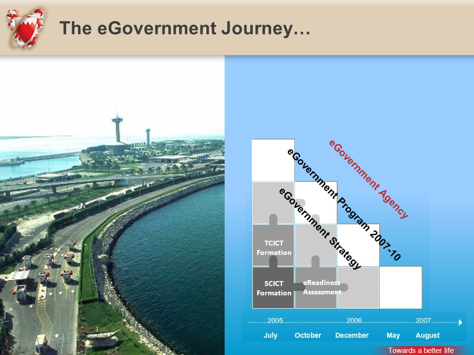 The eGovernment Journey… TCICT Formation SCICT Formation eReadiness Assessment eGovernment Agency eGovernment Program 2007-10 eGovernment Strategy