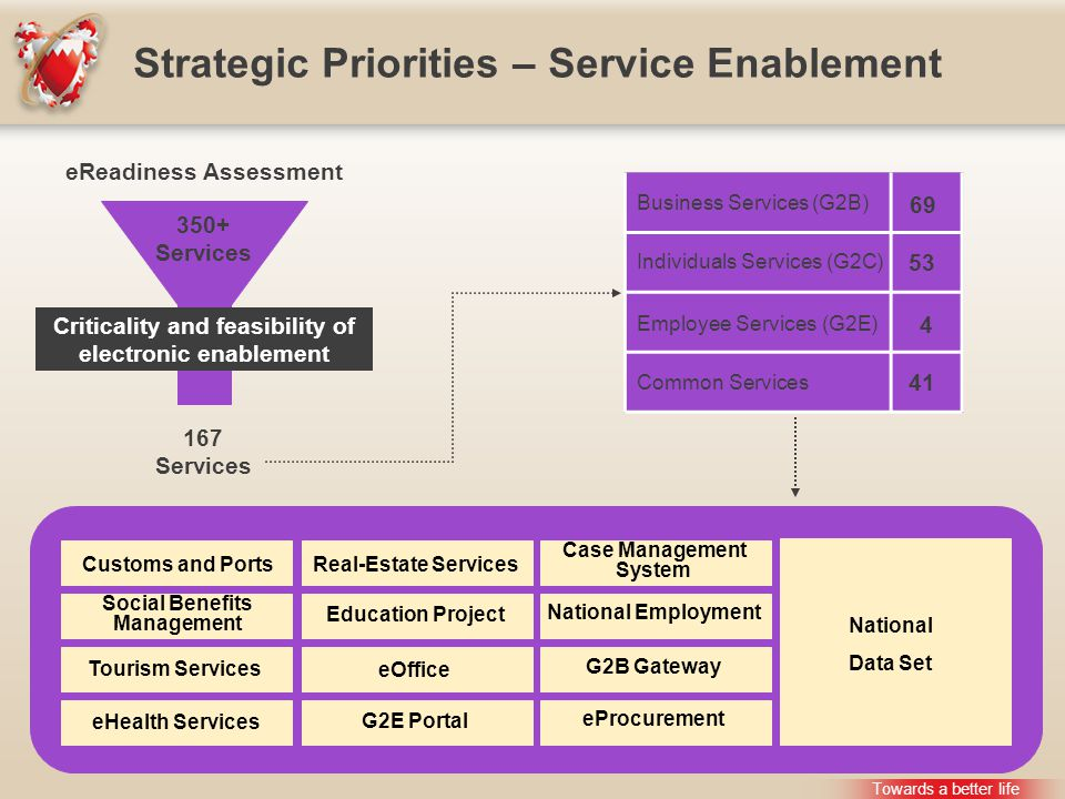 Strategic Priorities – Service Enablement Towards a better life eReadiness Assessment 350+ Services 167 Services Criticality and feasibility of electronic enablement Business Services (G2B) Individuals Services (G2C) Employee Services (G2E) Common Services 69 53 4 41 Customs and Ports Social Benefits Management Tourism Services eHealth Services Real-Estate Services Education Project eOffice G2E Portal Case Management System National Employment G2B Gateway eProcurement National Data Set