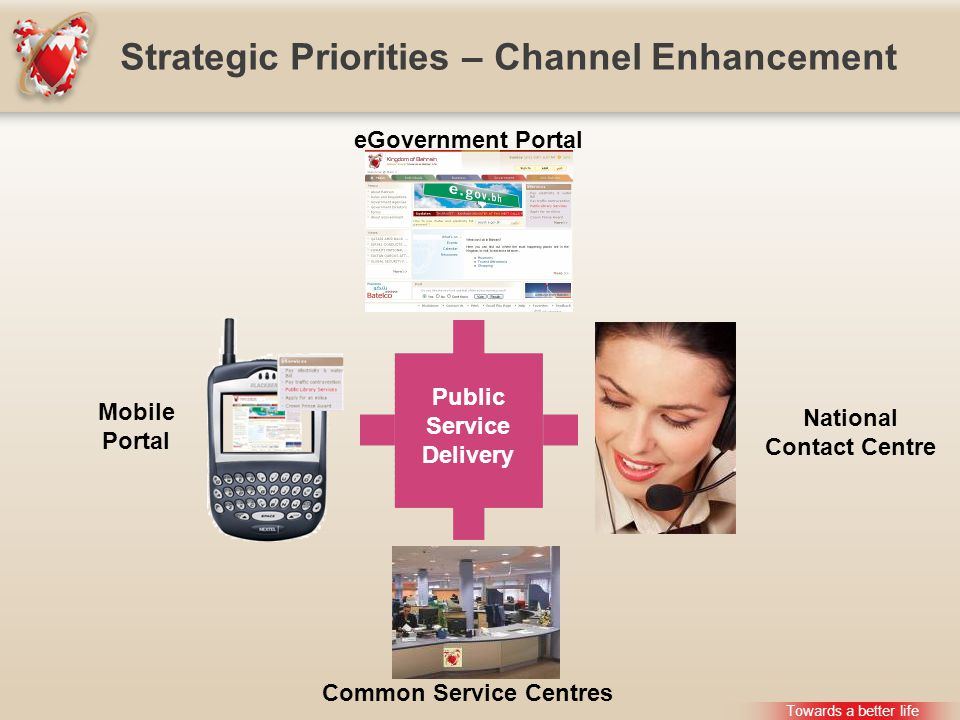Strategic Priorities – Channel Enhancement Towards a better life Public Service Delivery eGovernment Portal Common Service Centres Mobile Portal National Contact Centre