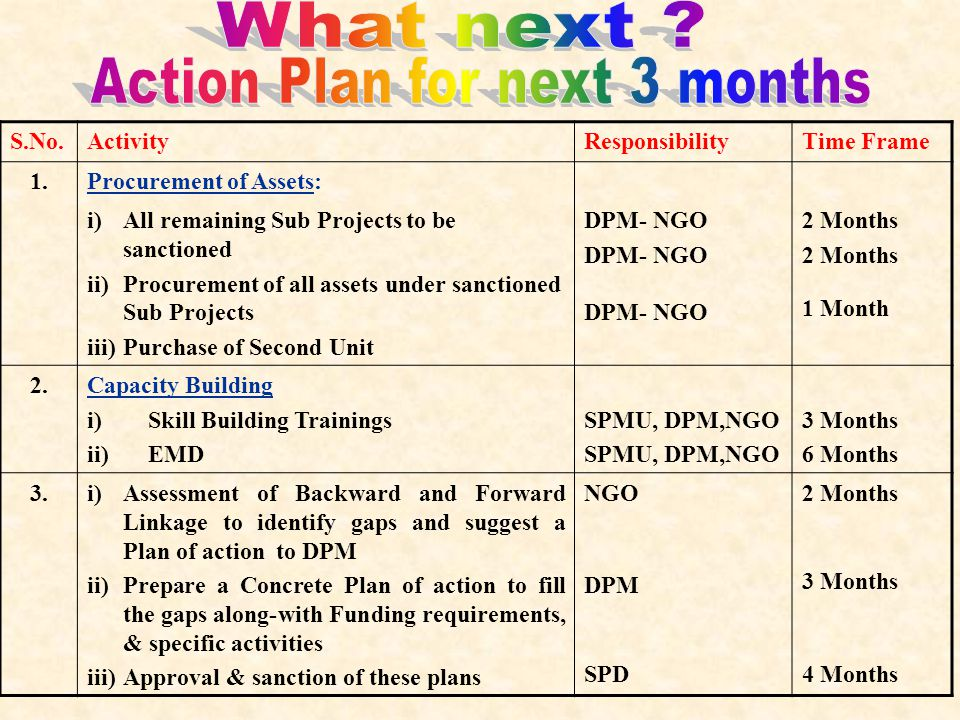 S.No.ActivityResponsibilityTime Frame 4.Identify reasons for low income as against the projections in Sub Project and take steps to remove the bottlenecks to reach projected level of income.