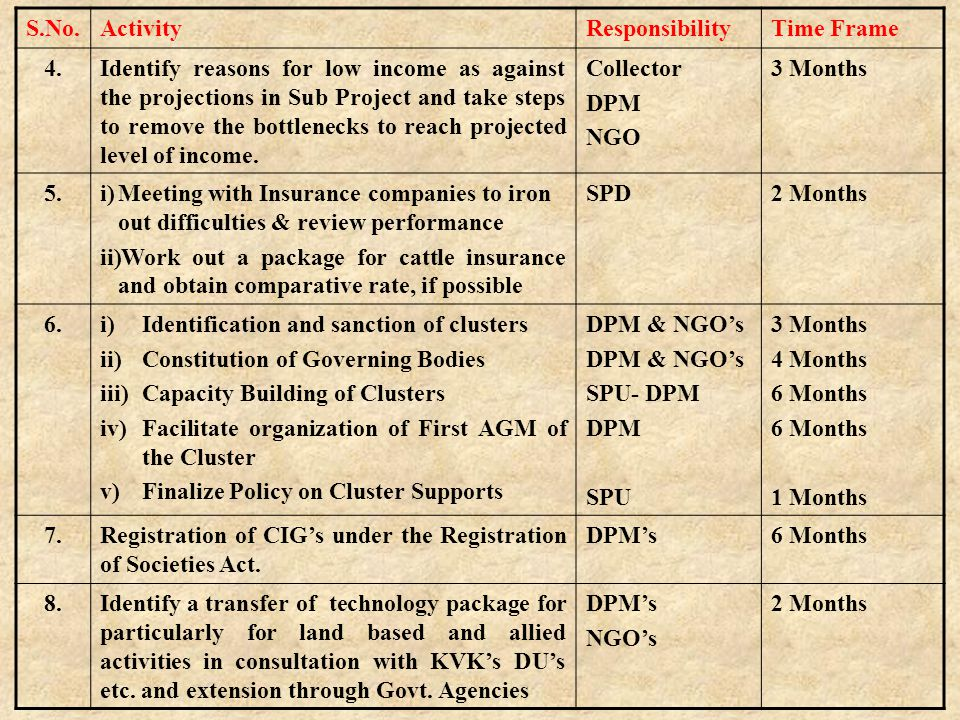 S.No.ActivityResponsibilityTime Frame 9.Convergence of activities- Implementation of 'Gram Sarthi' DPM, NGO's3 Months 10.Constitution of State Level Committee representing Core expertise of NGO's for advise on Sectoral issues.