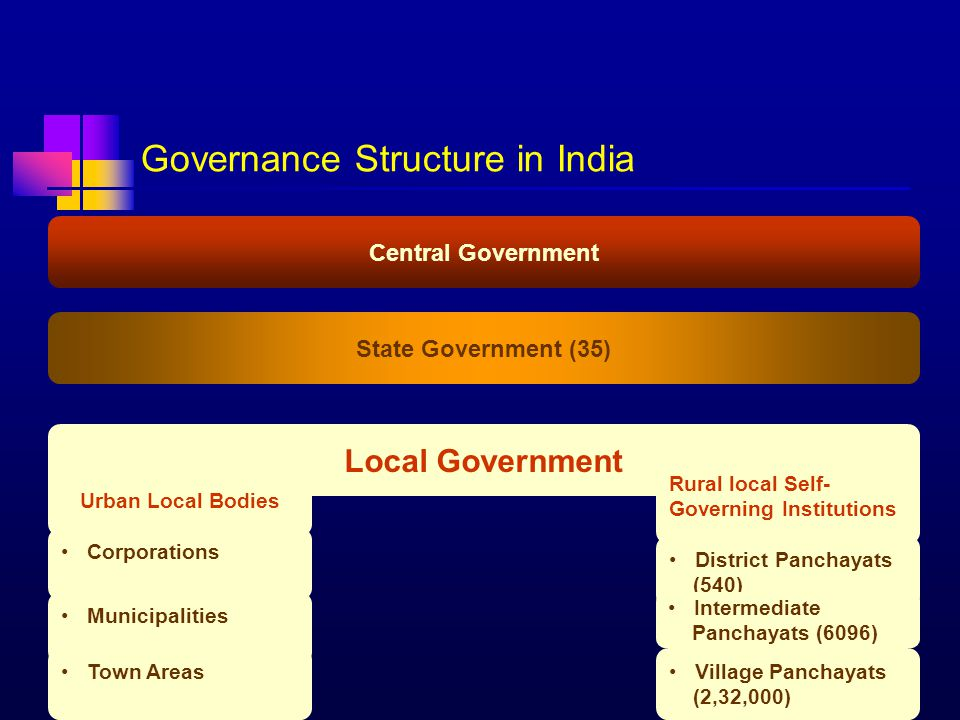 4/23/20152 Governance Structure in India Central Government State Government (35) Local Government Urban Local Bodies Rural local Self- Governing Inst