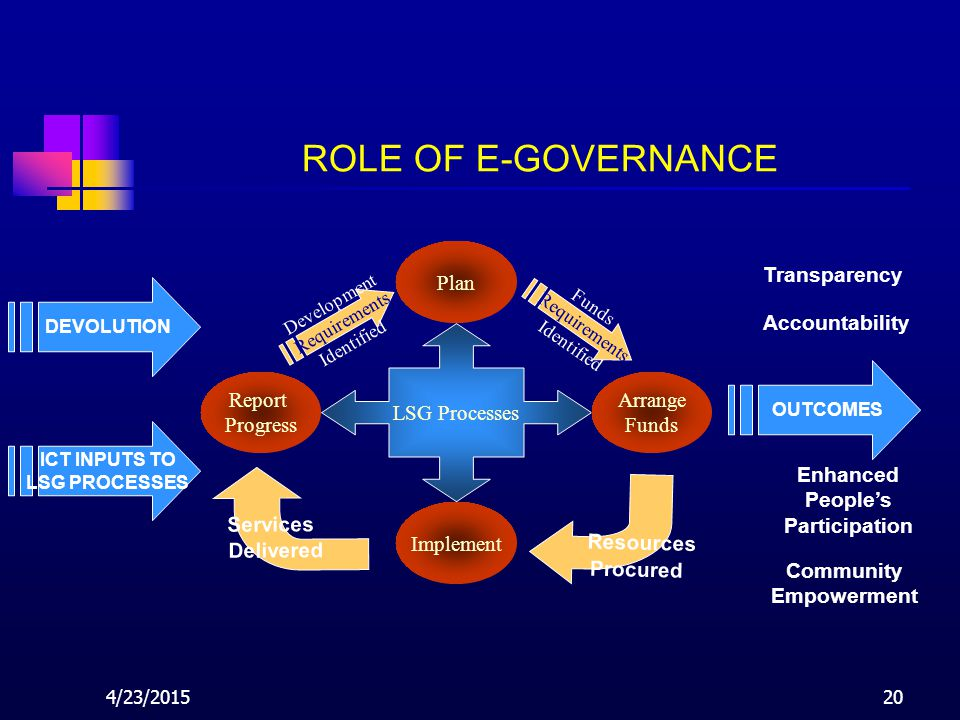 4/23/201520 ROLE OF E-GOVERNANCE LSG Processes Plan Arrange Funds Implement Report Progress Funds Requirements Identified Development Requirements Identified Resources Procured Services Delivered Enhanced People's Participation Accountability Transparency ICT INPUTS TO LSG PROCESSES OUTCOMES Community Empowerment DEVOLUTION
