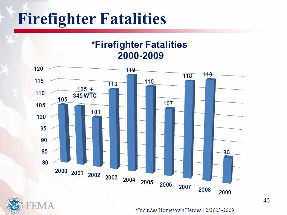 Firefighter Fatalities 43 *Includes Hometown Heroes 12/2003-2009