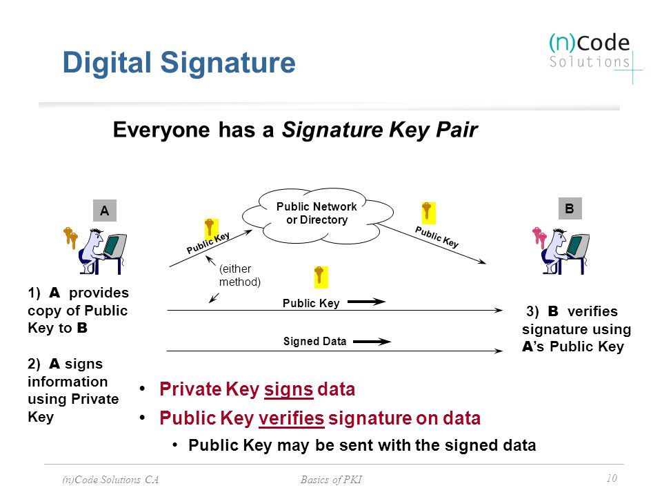 (n)Code Solutions CABasics of PKI 10 Digital Signature Everyone has a Signature Key Pair 1) A provides copy of Public Key to B 2) A signs information