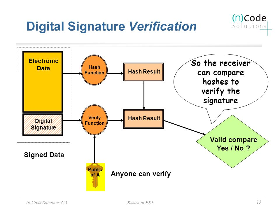 (n)Code Solutions CABasics of PKI 13 Anyone can verify Electronic Data Hash Function Hash Result Valid compare Yes / No ? Signed Data Verify Function