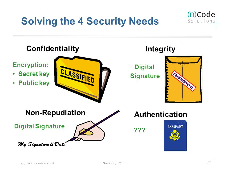 (n)Code Solutions CABasics of PKI 15 My Signature & Date Confidentiality Integrity Authentication Non-Repudiation Digital Signature Encryption: Secret