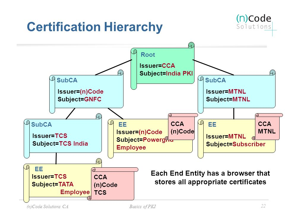 (n)Code Solutions CABasics of PKI 22 Certification Hierarchy Issuer=CCA Subject=India PKI Issuer=MTNL Subject=MTNL Issuer=(n)Code Subject=GNFC Issuer=