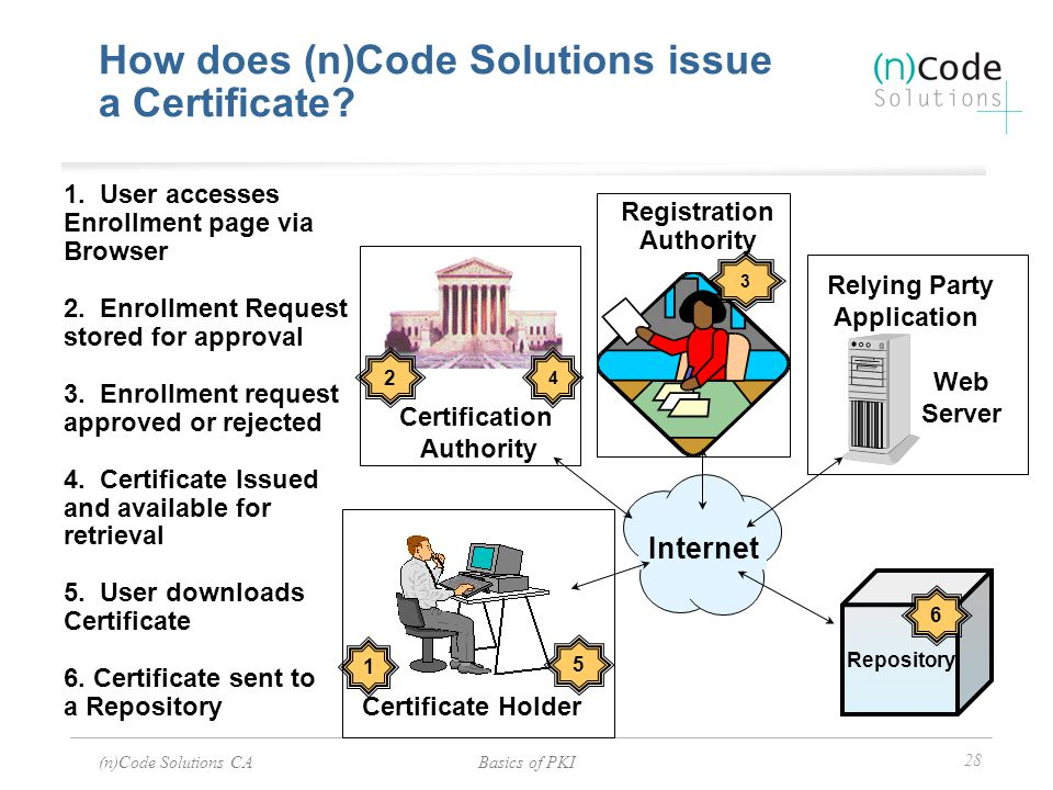 (n)Code Solutions CABasics of PKI 28 Certificate Holder Registration Authority Relying Party Application Web Server Internet 1. User accesses Enrollme