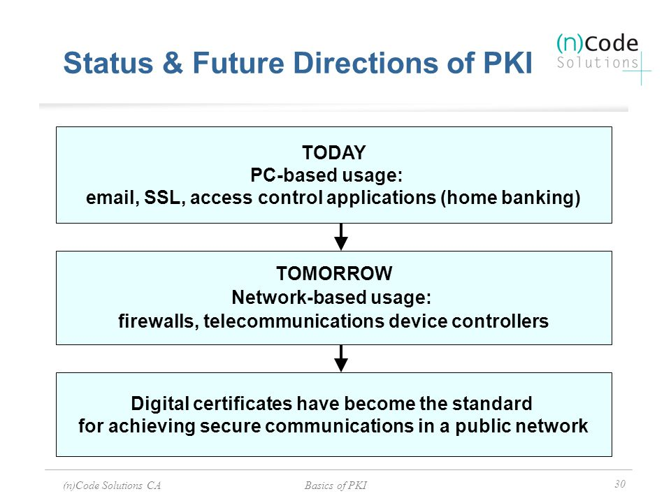 (n)Code Solutions CABasics of PKI 30 Status & Future Directions of PKI Digital certificates have become the standard for achieving secure communicatio
