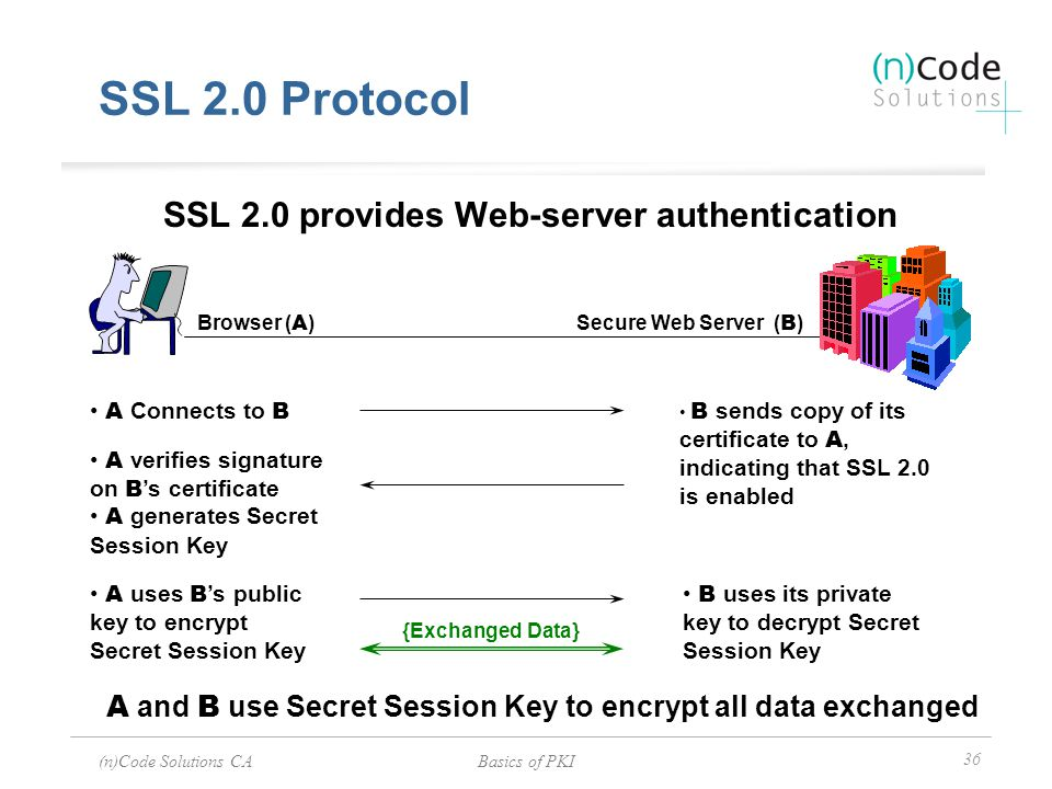(n)Code Solutions CABasics of PKI 36 A Connects to B {Exchanged Data} A uses B 's public key to encrypt Secret Session Key B sends copy of its certifi